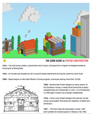 Link to GOOD magazine's prefab timeline